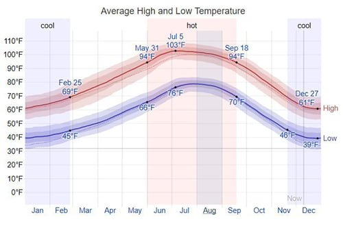 average temp salome az