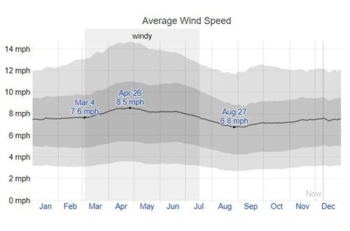 average wind speed salome az